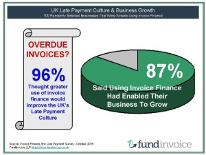 Late Payment Culture And Business Growth