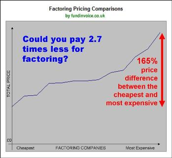 FundInvoice Invoice Finance And Factoring Infographics - Invoice factoring companies uk