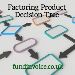 How to decide which factoring product you need.