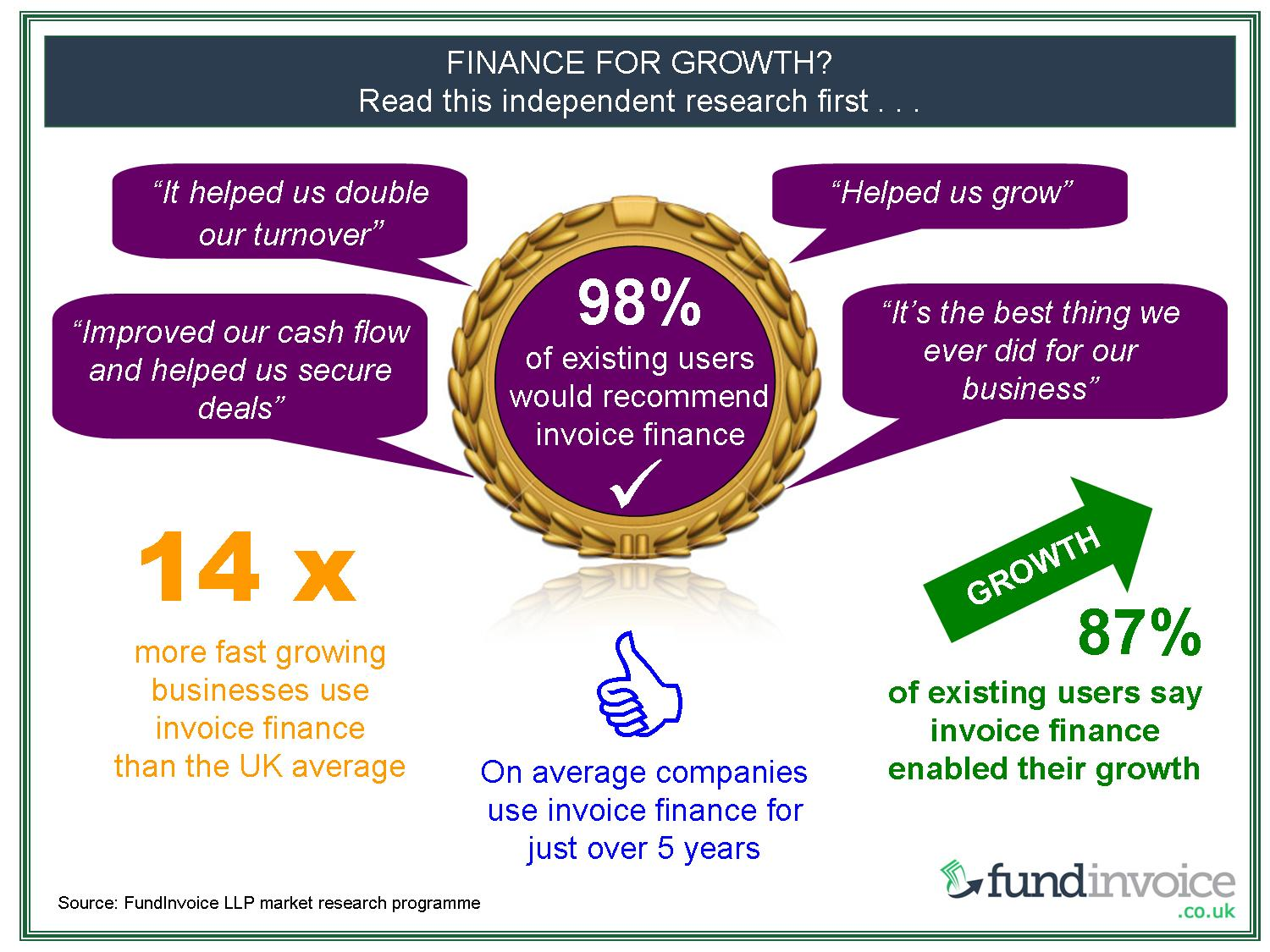 The link between fast business growth and the use of invoice finance.
