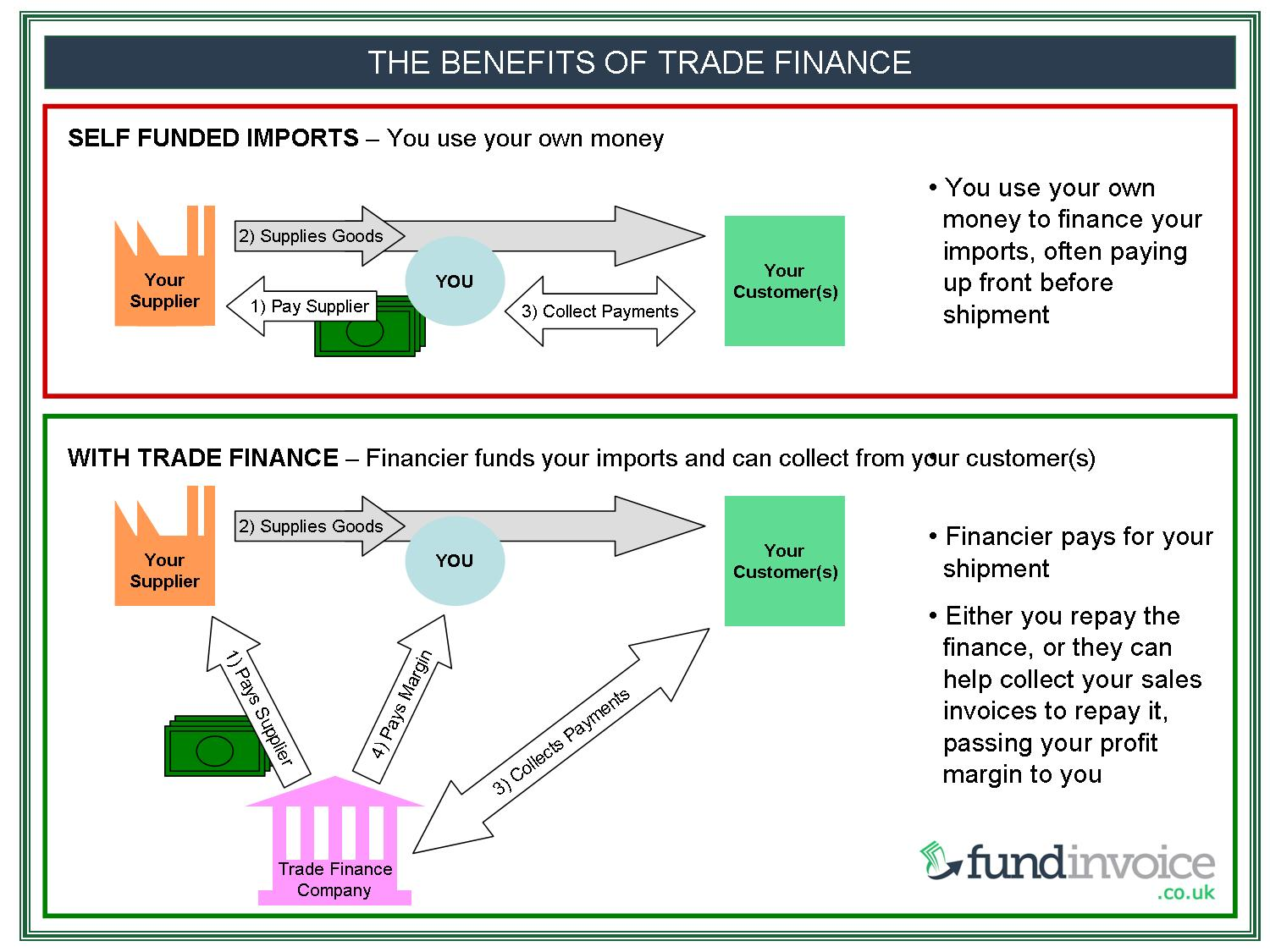 Benefits Of Trade Finance Infographic