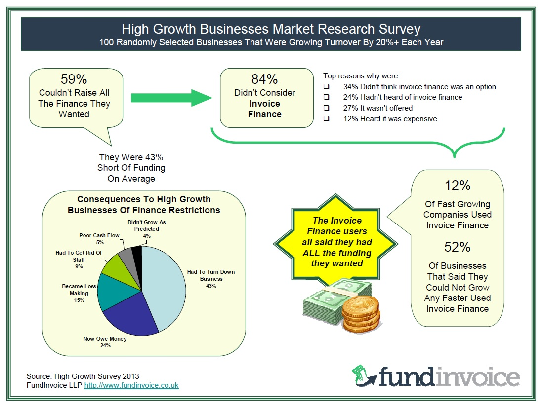 Finding from our survey of fast growth companies