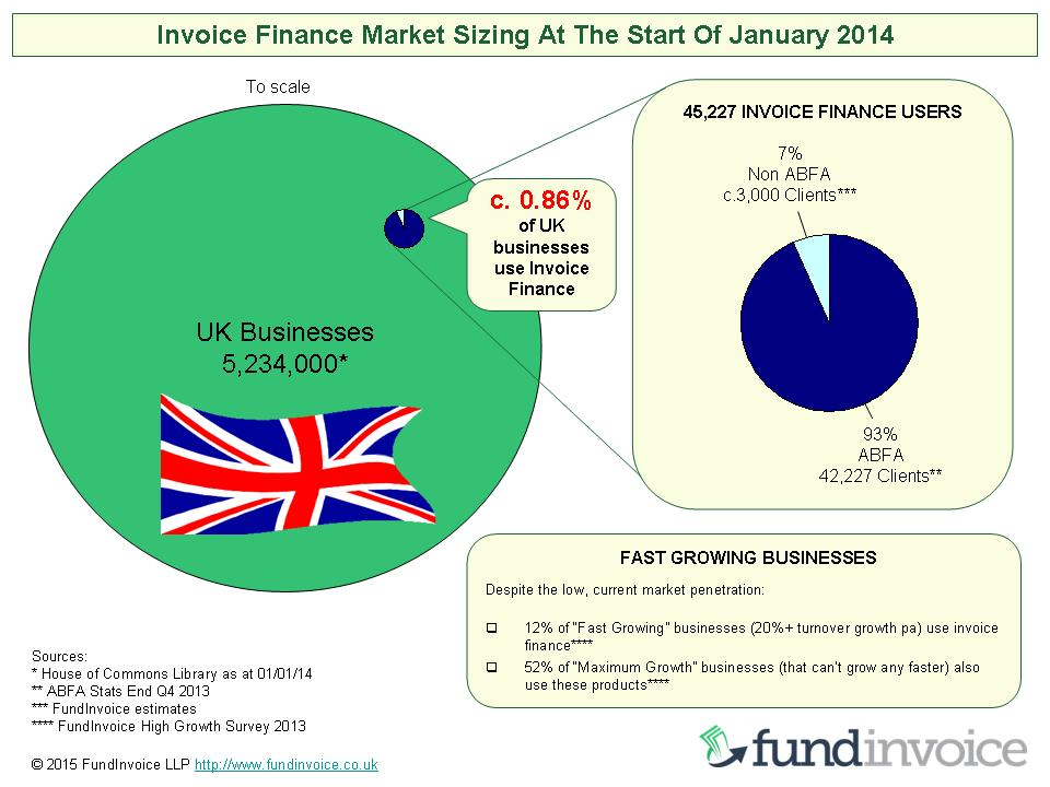 FundInvoice Invoice Finance Market Research Archive - Single invoice factoring