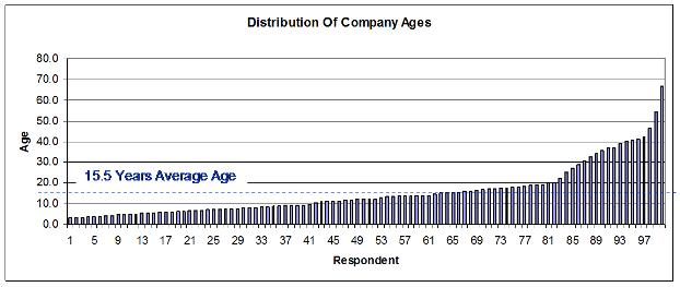 Invoice Finance User Average Age