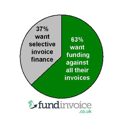 Selective And Whole Turnover Invoice Financing - Invoice funding